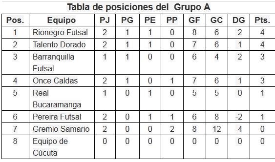 TABLA DE POSICIONES FUTSAL